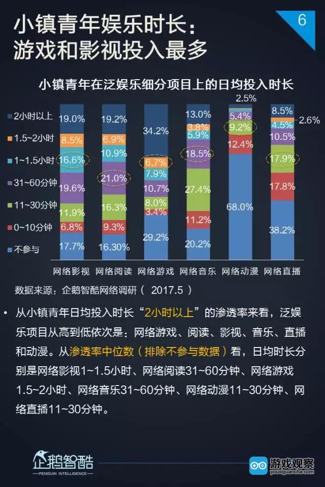 香港挂牌2017小镇青年泛娱乐白皮书:三到六线城市年轻人爱网游