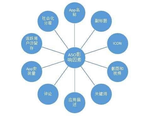 ASO的影响因素
