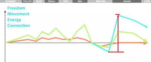 迭代情感曲线