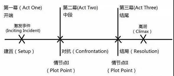 三幕式结构