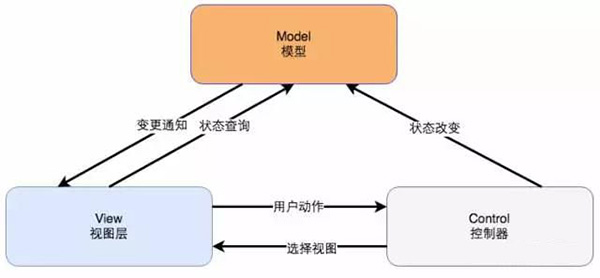 MVC框架
