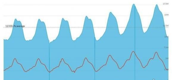 """""""吃鸡""""立头功 Steam同时在线用户达1768万人"""