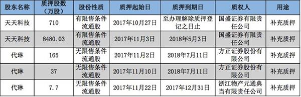 游久游戏股东连续五次补仓 股权质押爆仓风险骤增