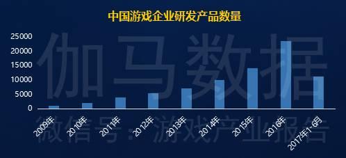 中国游戏产业产能持续上涨