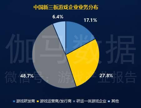 在中国158家新三板游戏企业中,65.8%的游戏企业都有涉及到研发业务