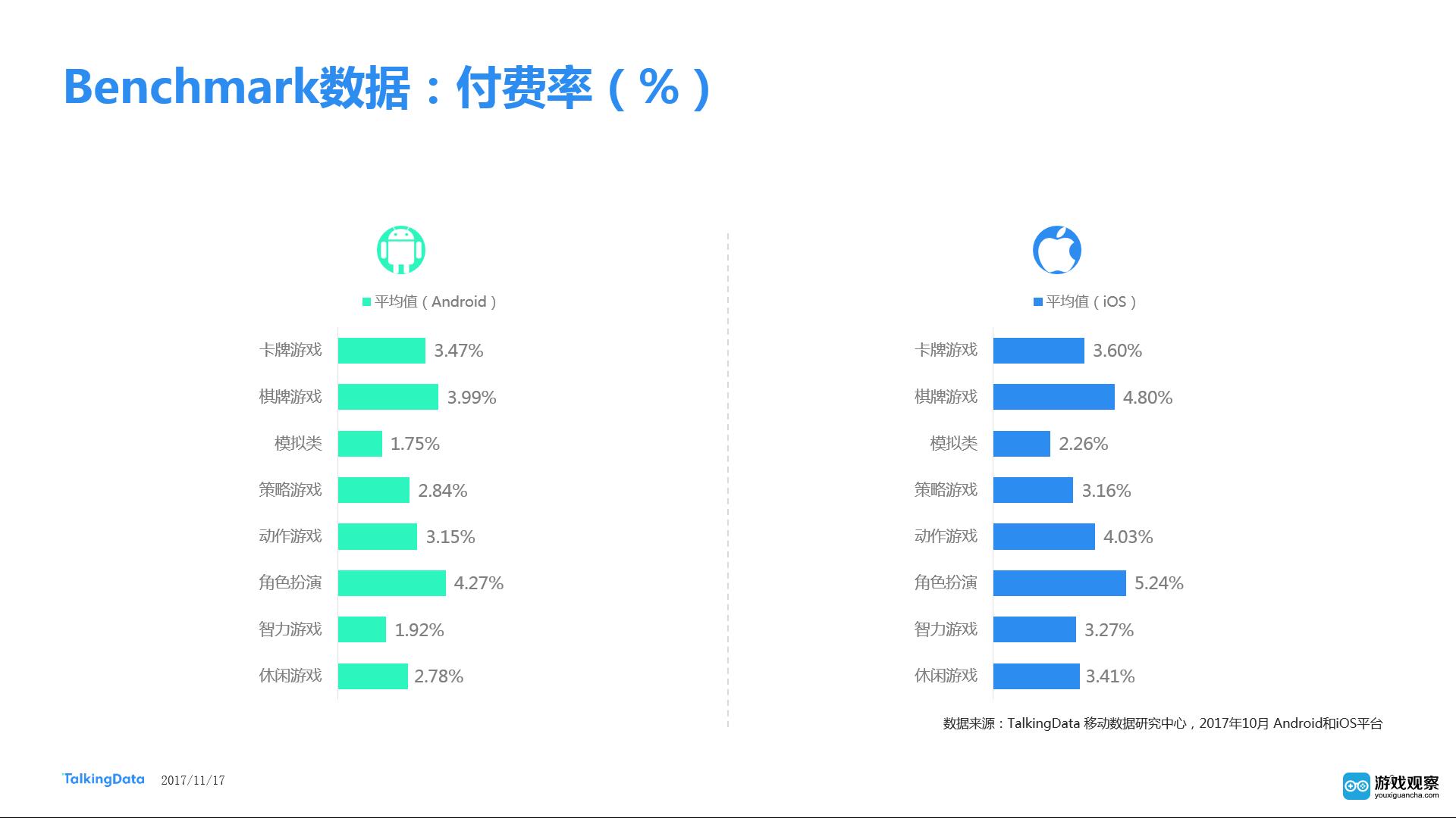 TalkingData10月手游指数报告:用户活跃度环比上升