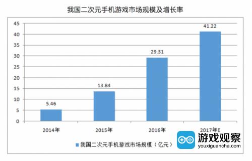 2017-2022年中国二次元行业市场深度调研及投资前景分析报告