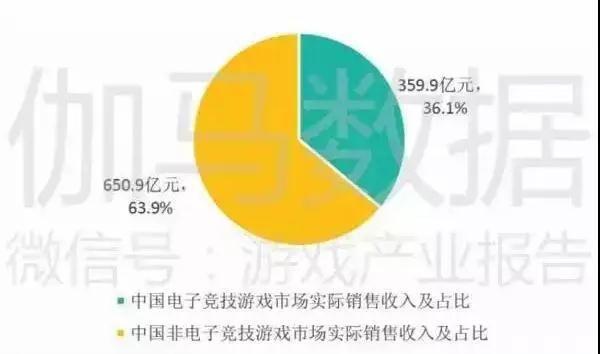 2017年上半年,中国电子竞技游戏市场实际销售收入达到 359.9 亿元