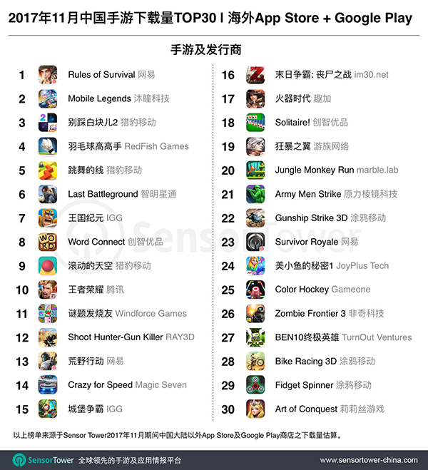 四款国产吃鸡手游上榜海外下载量 TOP30