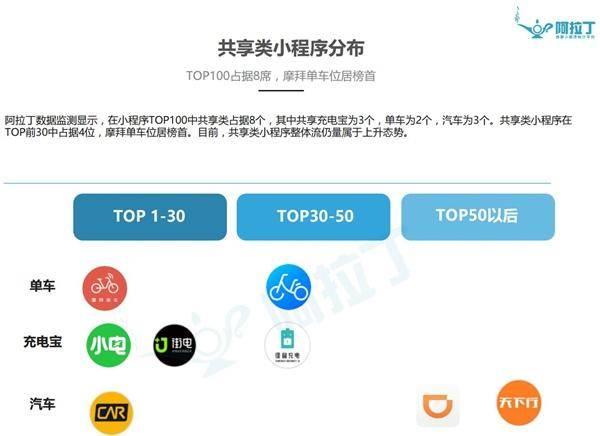 阿拉丁数据统计平台小程序TOP100榜单(部分)