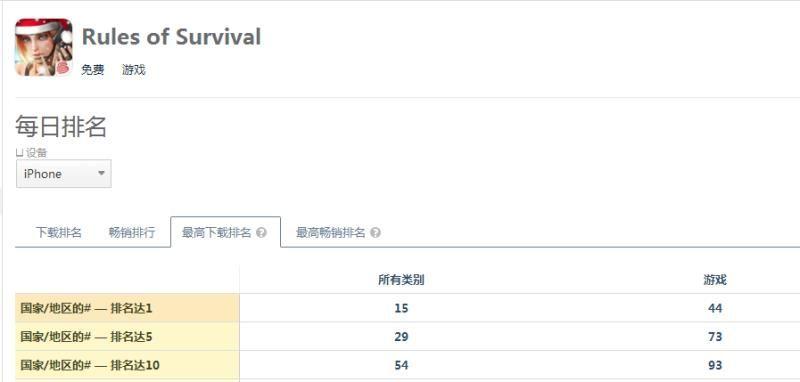 登顶48国下载榜 《终结者2》全球玩家数增长迅速 已突破8000万用户