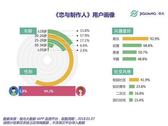 女性用户占比达94.2%,24岁以下用户超过70%