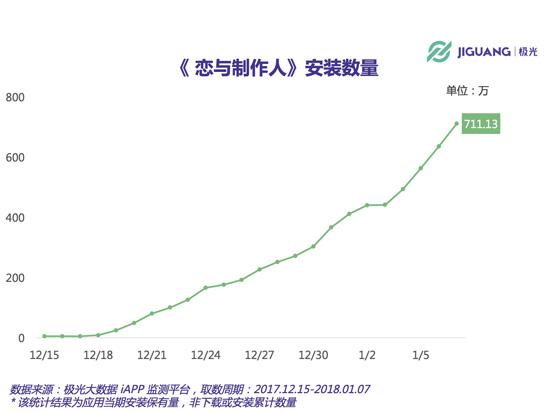 app安装量已超700万