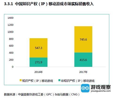 2017年中国IP移动游戏收入增幅显著