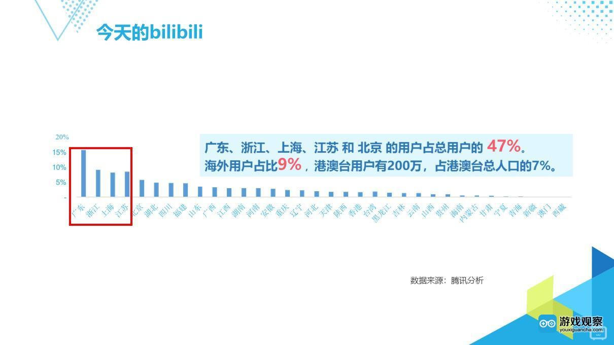 bilibili,一个1.5亿人口的多元文化世界