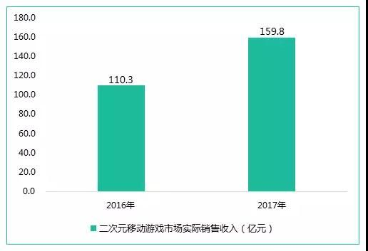 2017中国游戏产业报告:二次元游戏市场迎全面爆发