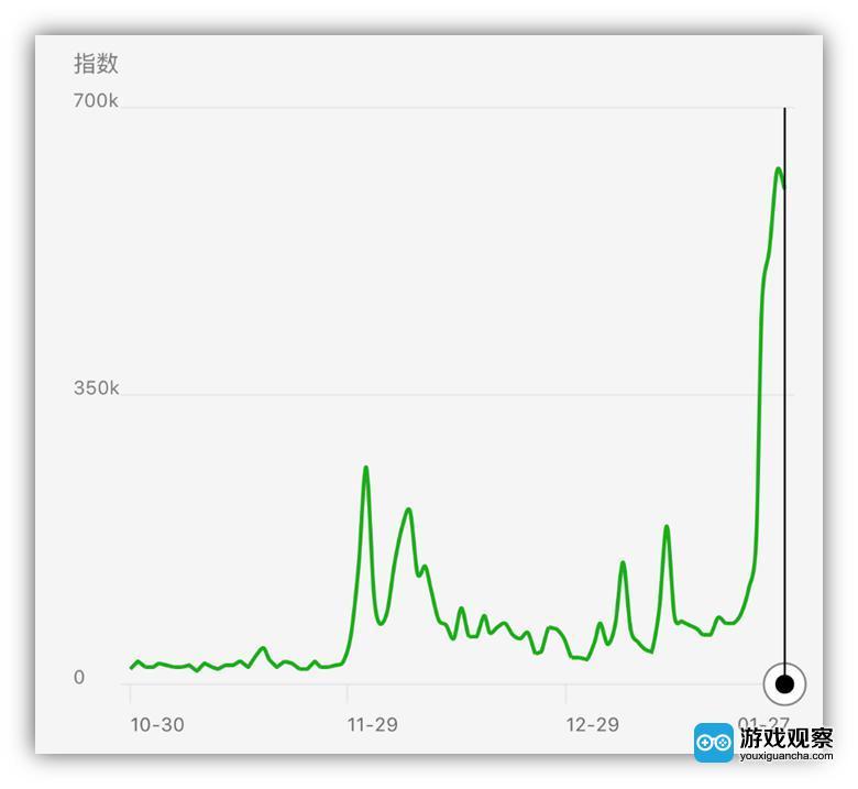 微信指数攀升