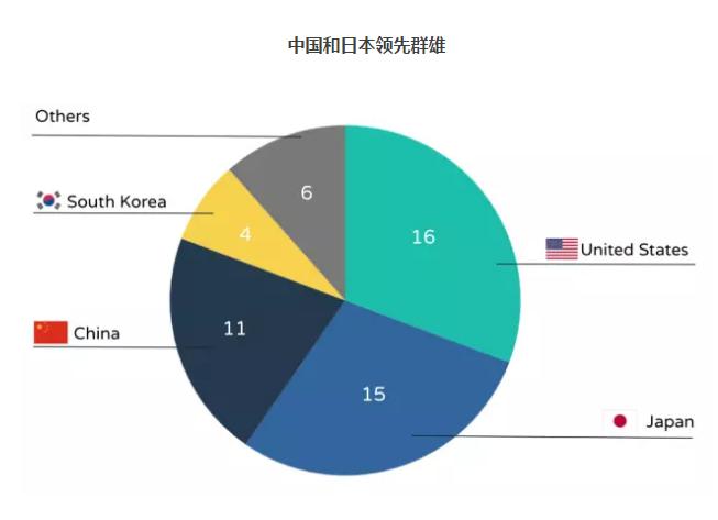 2017年52强App发行商:腾讯领衔11家中国企业