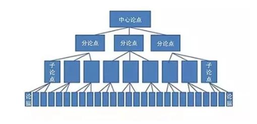 同期群分类分析法