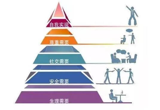 金字塔分析法