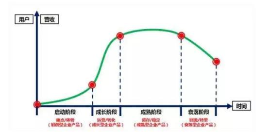 生命周期分析法