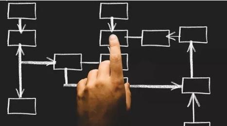 运营研究方法论:过程法、要素法、分类法