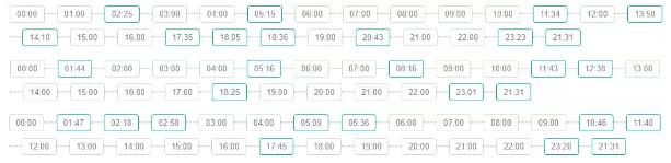 2月5日-7日App Store榜单更新时间(绿框时间),可以看出非常不规律