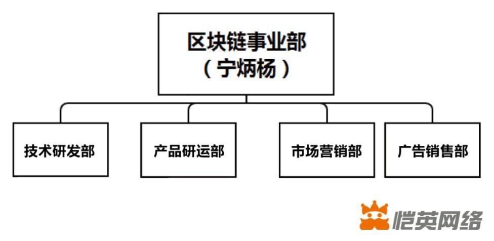 恺英网络成立区块链事业部,打造新一代内容平台