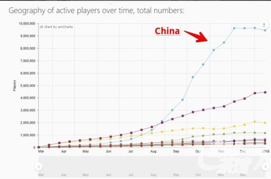 去年12月起,《绝地求生》各国玩家人数陷入停滞增长