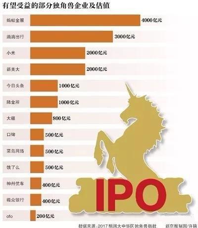 独角兽企业