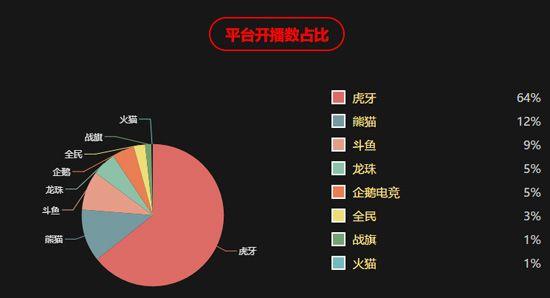 虎牙直播2月开播占比64% 开播数超过其他7家总和