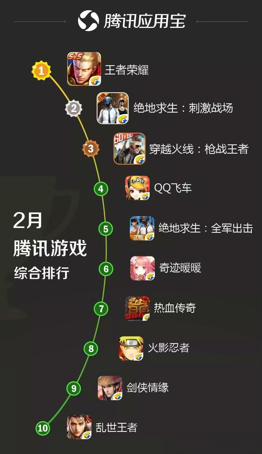 《王者荣耀》重回榜首,腾讯游戏《绝地求生》双游表现亮眼