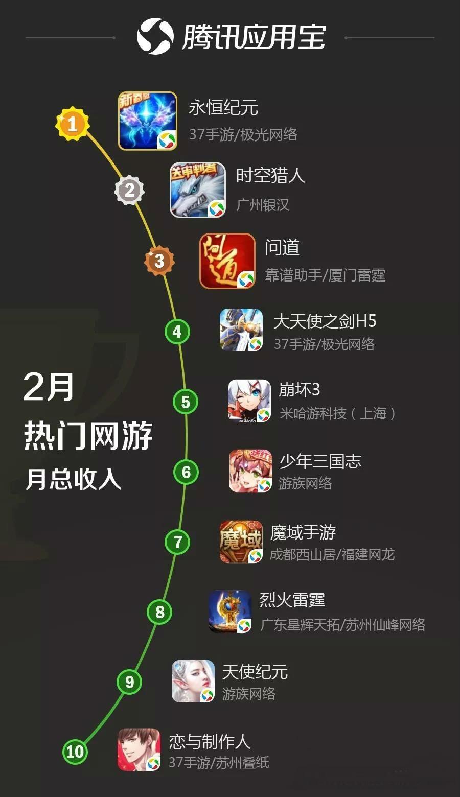 RPG 类新游强势霸榜
