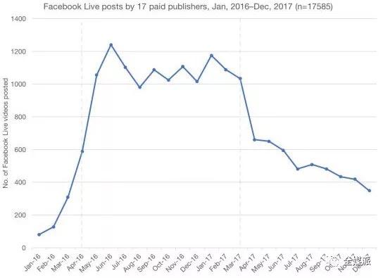 Facebook Live 每月发布视频的平均数量