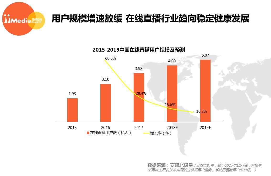 2017 年中国在线直播用户规模达到 3.98 亿