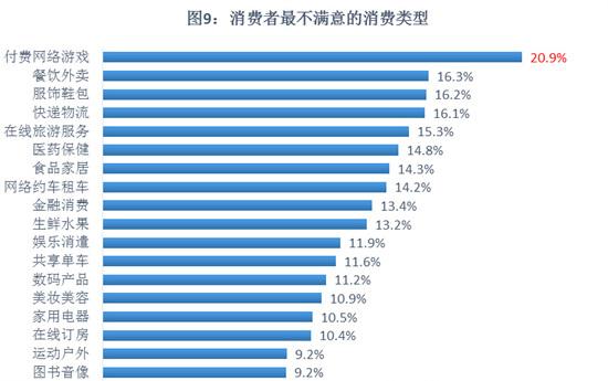 付费网游不满意率达20.9% 腾讯被投诉次数最多