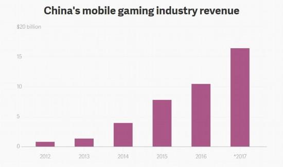 2017年中国手游市场收入164亿美元 女玩家撑起半边天