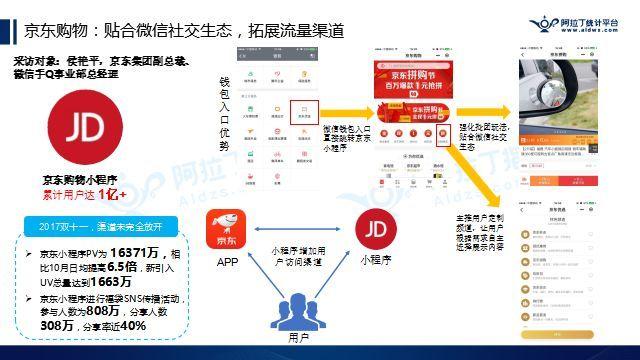 京东购物:贴合微信社交生态,拓展流量渠道
