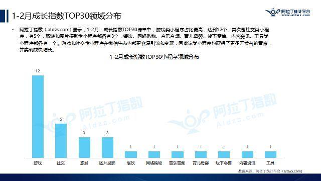 阿拉丁成长指数TOP30榜单中,游戏类小程序占比最高