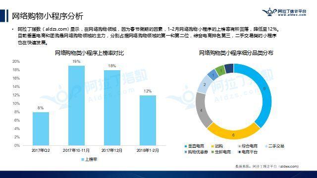 垂直电商和团购是网络购物领域的主力