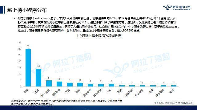 新上榜小程序占榜单的36%,上升2个百分比