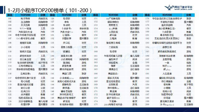 1-2月小程序TOP200榜单:跳一跳仍高居榜首
