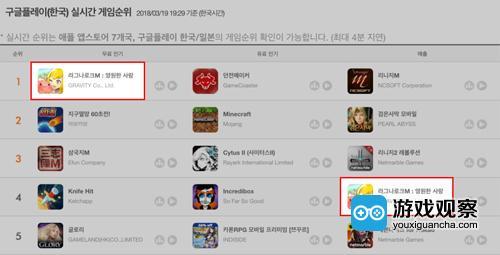《仙境传说:守护永恒的爱》韩国Google Play免费榜第一、畅销榜第四