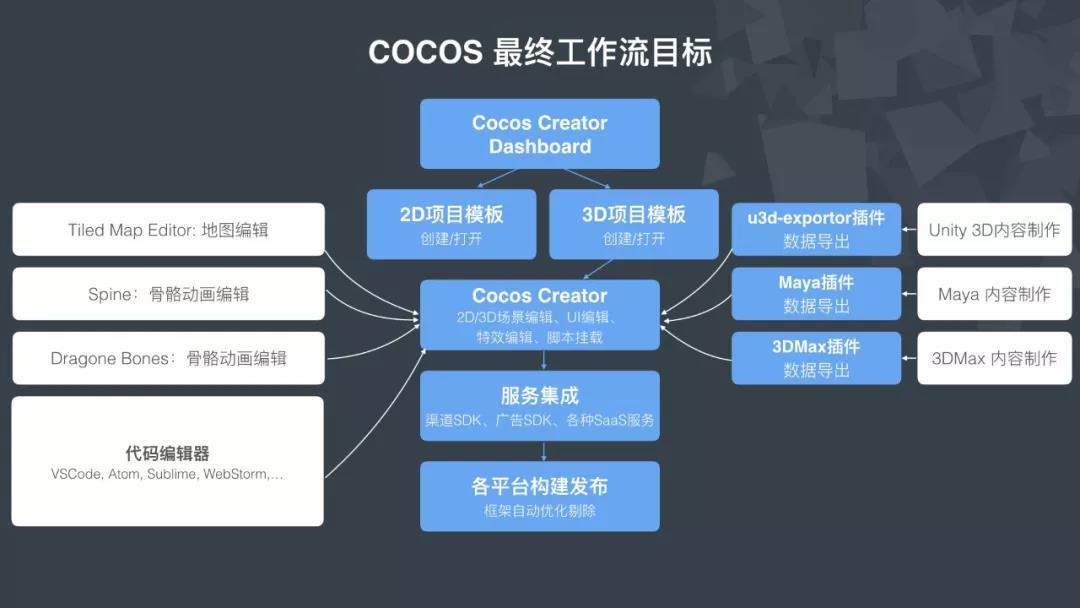 Cocos王哲:区块链游戏并没有什么神秘的
