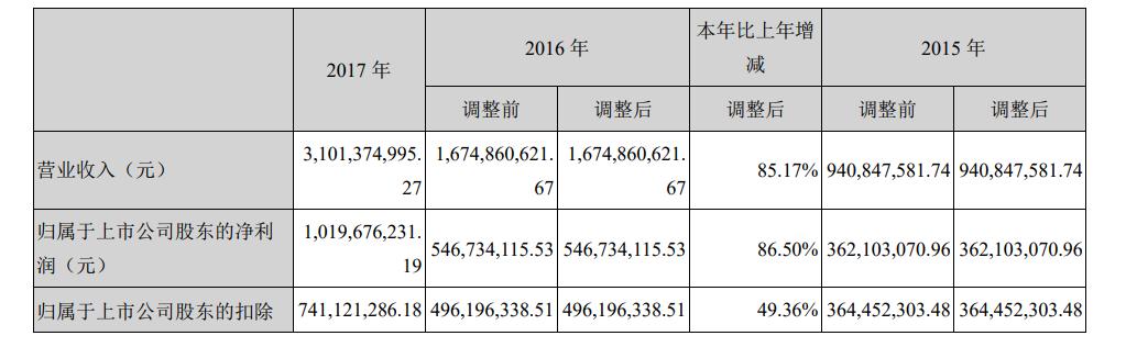 天神娱乐2017年净利润10.2亿元 游戏收入14.3亿元