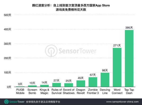 《PUBG Mobile》为蹿红西方市场速度最快的国产手游