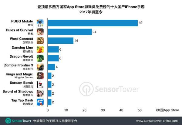 腾讯网易吃鸡手游是蹿红最多西方市场的国产作品,《PUGB Mobile》成绩最耀眼