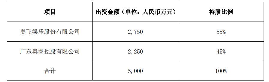 """奥飞成立新公司""""奥飞主题"""" 布局室外主题乐园业态"""