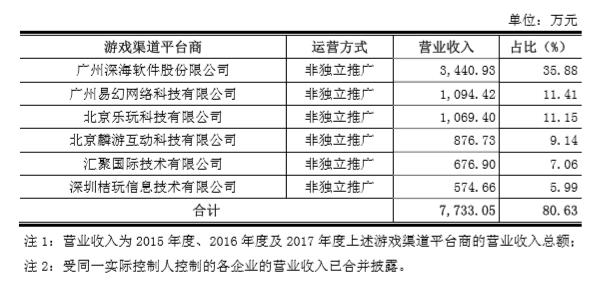 2015年至2017年度各渠道平台商收入贡献情况