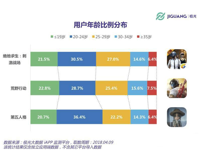极光大数据:《第五人格》DAU破400万 男性用户占63%